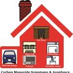 Carbon Monoxide Symptoms and Avoidance