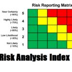 Risk Analysis Index