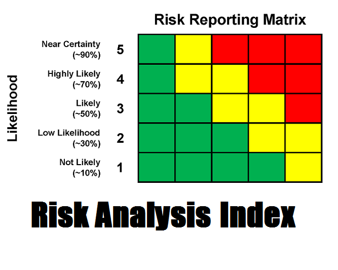 Analysis of unilevers risks and risk
